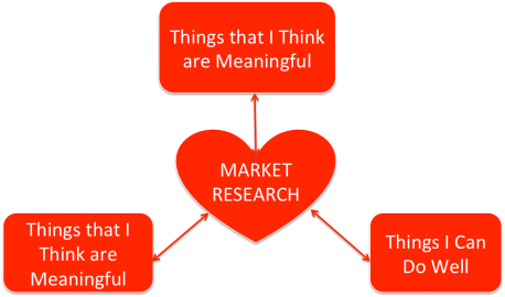 My Lucky Overlap: Why I Love Market Research So Much